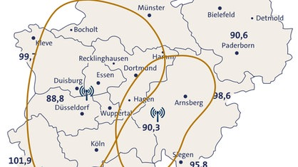 Wdr3 Frequenz